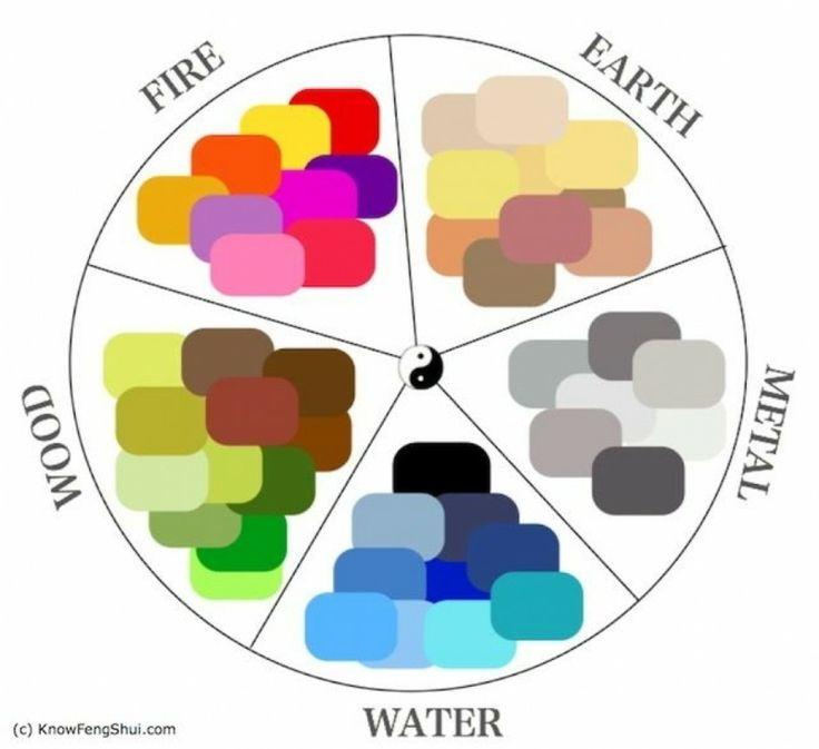 Deco Salon Couleurs Feng Shui Et Les Cinq Elements Pour